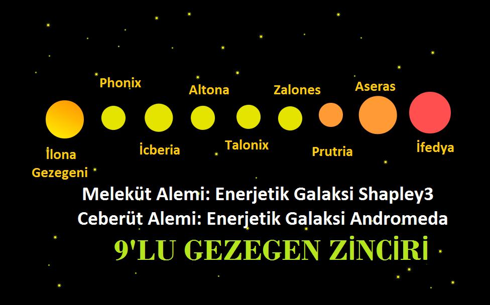Gezegenler (Çekirdek evrim transformatör güç odakları)